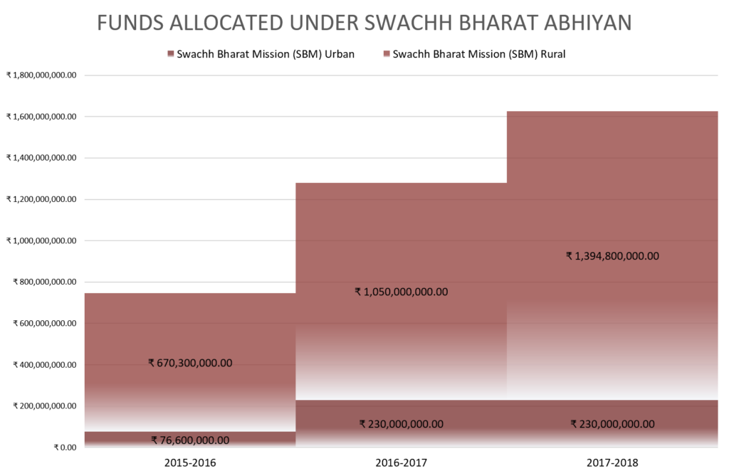 Funds Allocated under Swachh Bharat Abhiyan